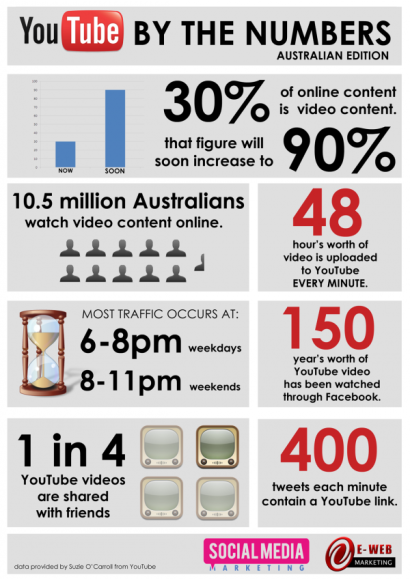 youtube-statistics-social-media-infographic1-600x848