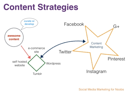 content strategy.001