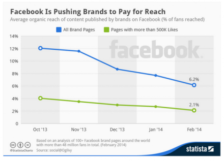 facebook-percent-organic-reach-600x433