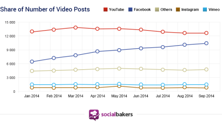 share-of-video-posts